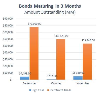 20160901 - Bonds Maturing Chart