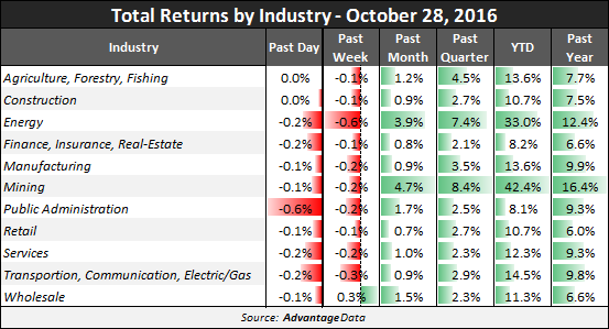 20161028 - Total Returns by Industry