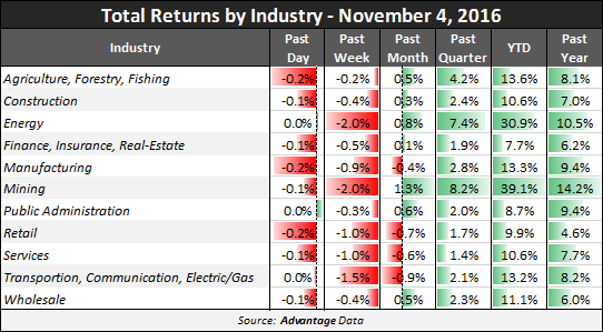 Total Returns by Industry: High Yield as of November 4, 2016