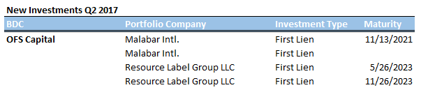 BDC Filings August 7 B 1-1.png