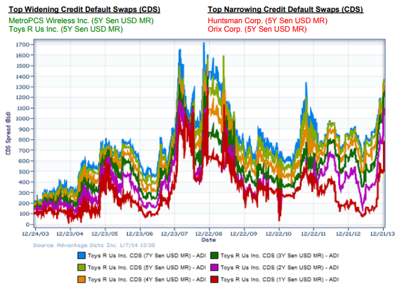 Credit Default Swaps CDS New Issuance