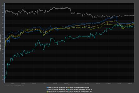 Hub holdings chart.png
