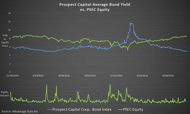 PSEC_Bonds_vs._Equity.png