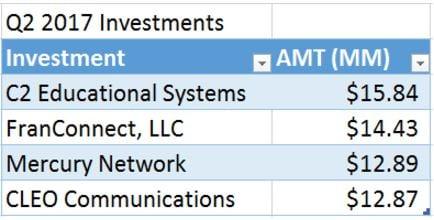 Portfolio update Saratoga Investment Corp Q2 2017 1.jpg