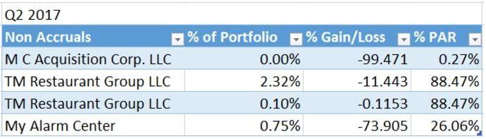Portfolio update Saratoga Investment Corp Q2 2017 3.jpg