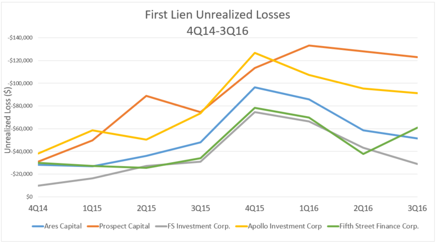 Click to enlarge - First Lien Unrealized Losses 4Q14-3Q16