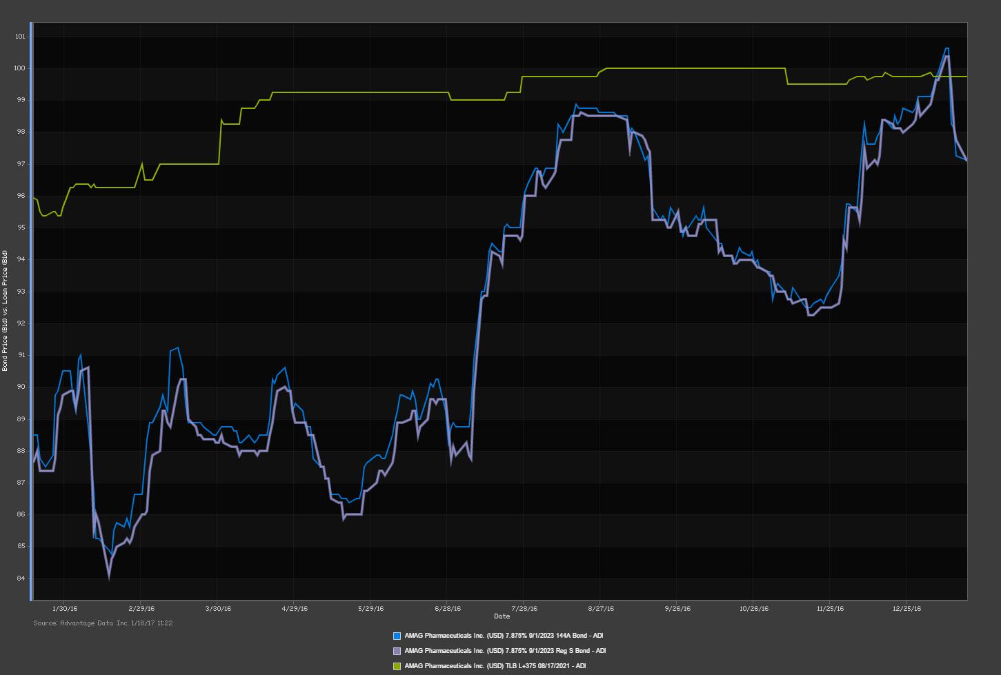 AMAG Chart.png
