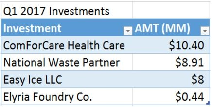 Portfolio update Saratoga Investment Corp Q2 2017 2.jpg