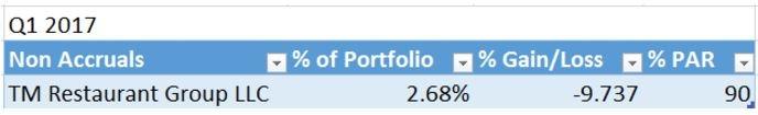 Portfolio update Saratoga Investment Corp Q2 2017 4.jpg